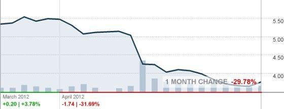 nokia-stock-price
